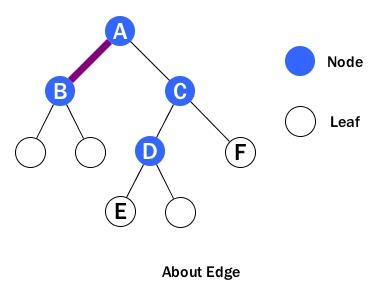 Binary search tree height java