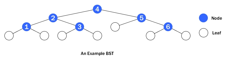 example_bst